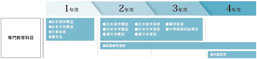 国語専攻での主な授業カリキュラム